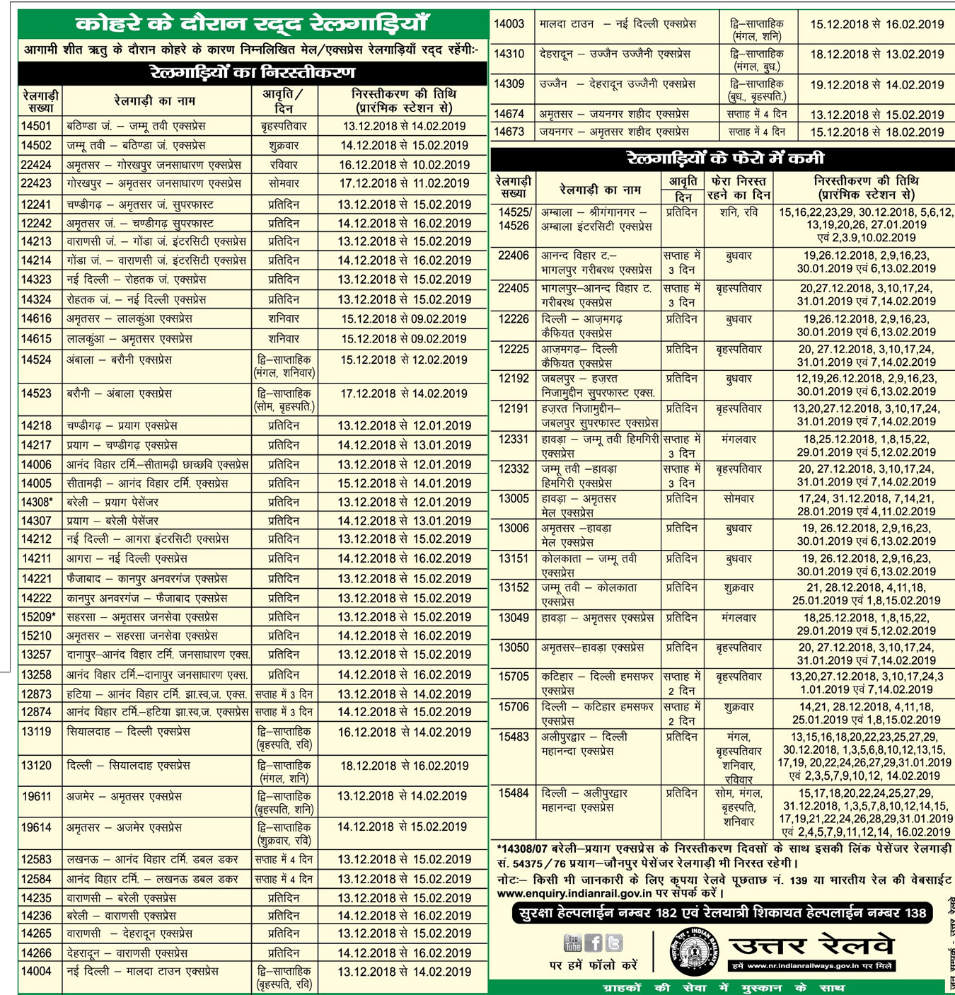 कोहरे के कारण उत्तर रेलवे की 46 ट्रेनें 15 फ़रवरी तक निरस्त