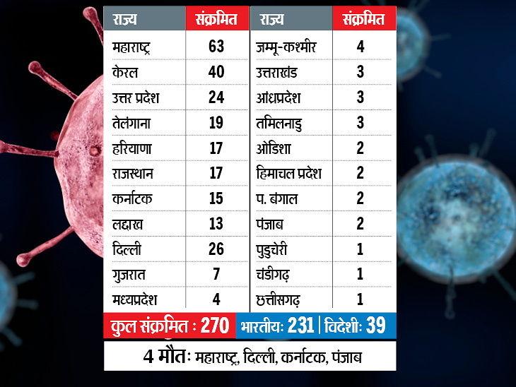 कोरानावायरस अपडेट: अब तक 270 केस, महाराष्ट्र में आज 11 नए मामले सामने आए